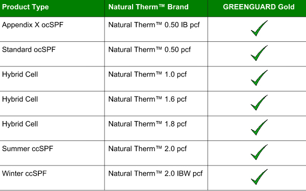 Natural Polymers, LLC Achieves GREENGUARD Gold Certification for
