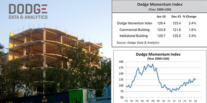 Dodge Momentum Index Moves Higher in January