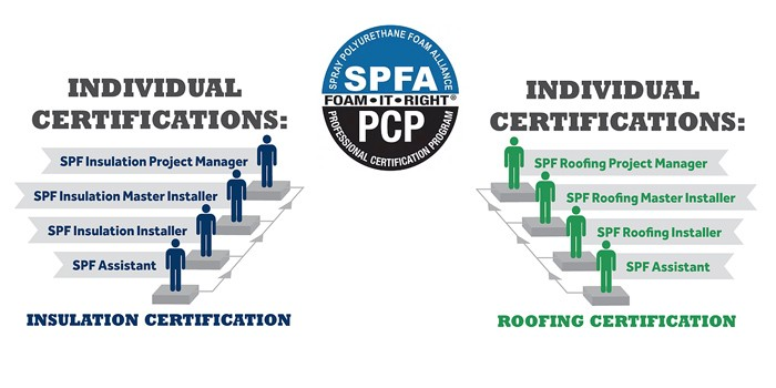 2019 New Year's Resolution:  Earn SPFA PCP Certification
