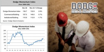 Dodge Momentum Index Jumps in December