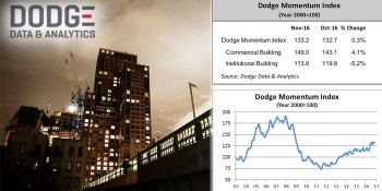 Dodge Momentum Index Inches Up in November