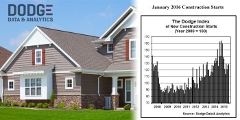 January Construction Starts Rise 2%