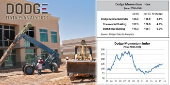 Dodge Momentum Index Rebounds in July